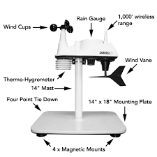 weather station instruments